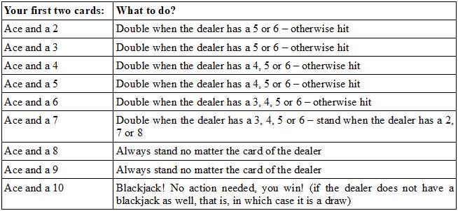 Blackjack soft hand strategy table